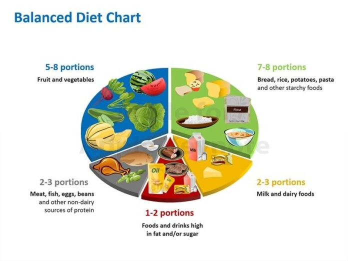 The Perfect Balanced Diet Chart To Be Healthy