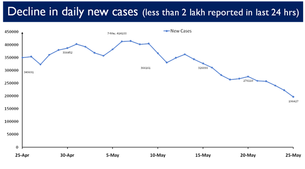After 40 days, India's daily new Covid-19 cases are under 2-lakh